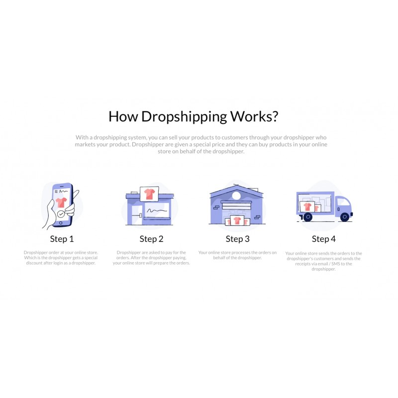 Dropshipper Registration and Management OpenCart
